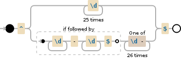 Regular expression visualization