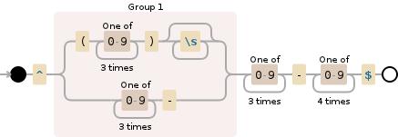 Validate phone number using javascript - Stack Overflow