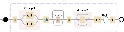 Regular expression visualization